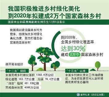 我国推进乡村绿化美化 到2020年拟建成2万个国家森林乡村